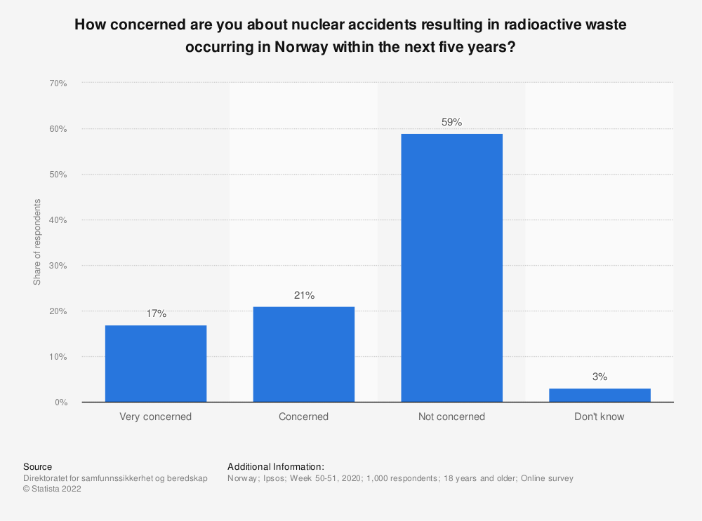 Statistic: How concerned are you about nuclear accidents resulting in radioactive waste occurring in Norway within the next five years? | Statista