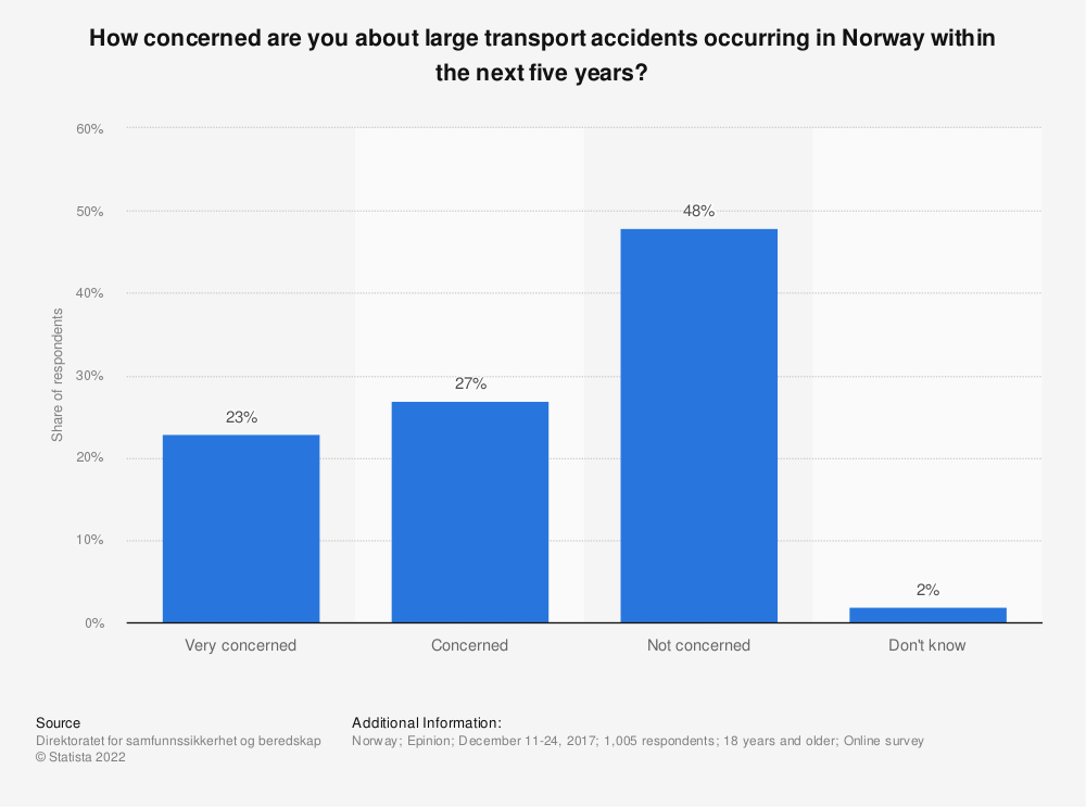 Statistic: How concerned are you about large transport accidents occurring in Norway within the next five years? | Statista