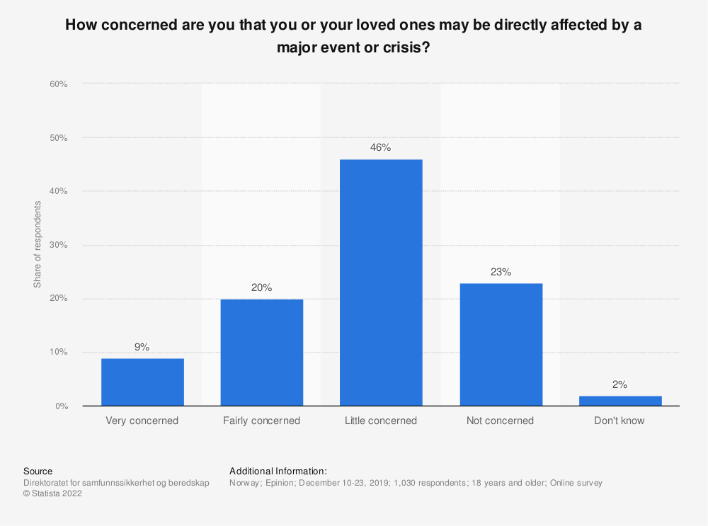 Statistic: How concerned are you that you or your loved ones may be directly affected by a major event or crisis? | Statista