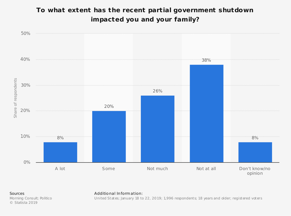 Statistic: To what extent has the recent partial government shutdown impacted you and your family? | Statista