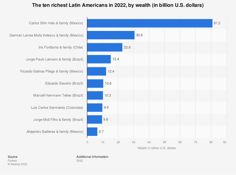 Statistic: The ten richest Latin Americans in 2019, by wealth (in billion U.S. dollars) | Statista
