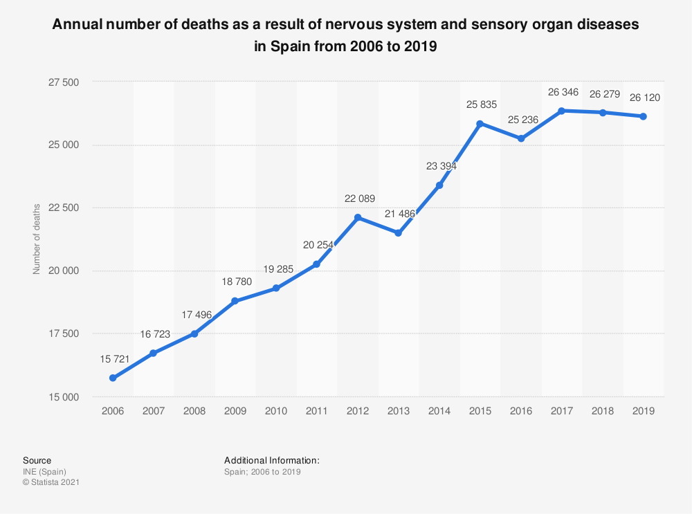 Statistic: Annual number of deaths as a result of nervous system and sensory organ diseases in Spain from 2006 to 2018 | Statista