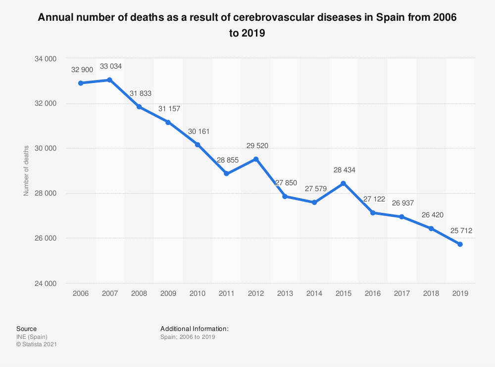 Statistic: Annual number of deaths as a result of cerebrovascular diseases in Spain from 2006 to 2019   Statista