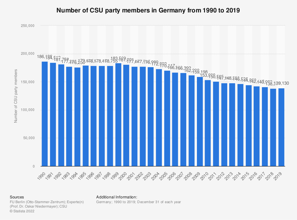 Statistic: Number of CSU party members in Germany from 1990 to 2019 | Statista