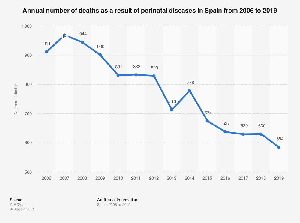 Statistic: Annual number of deaths as a result of perinatal diseases in Spain from 2006 to 2017 | Statista