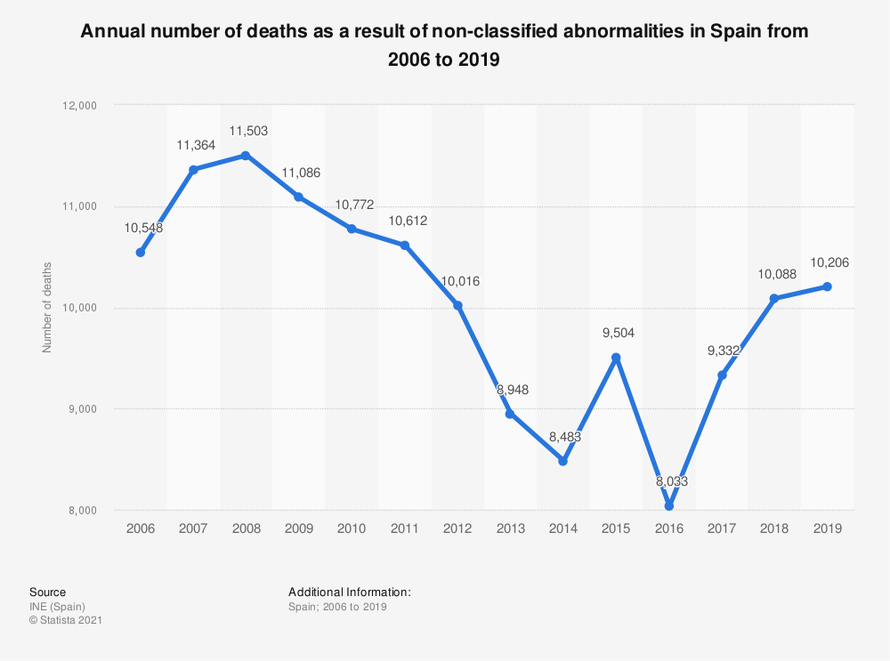 Statistic: Annual number of deaths as a result of non-classified abnormalities in Spain from 2006 to 2017 | Statista