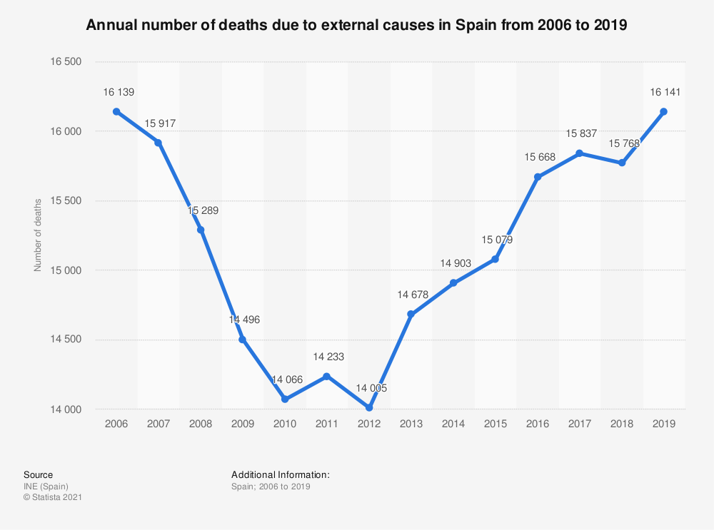 Statistic: Annual number of deaths due to external causes in Spain from 2006 to 2018 | Statista