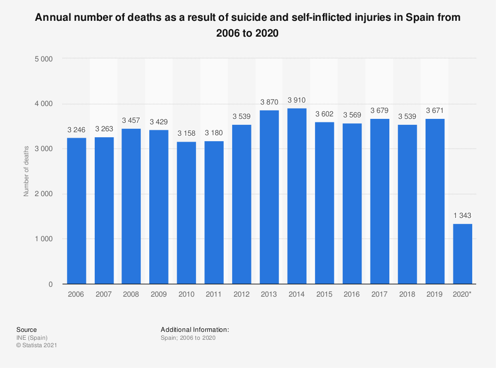 Statistic: Annual number of deaths as a result of suicide and self-inflicted injuries in Spain from 2006 to 2020 | Statista