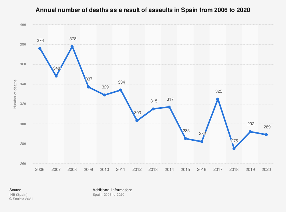 Statistic: Annual number of deaths as a result of assaults in Spain from 2006 to 2017 | Statista