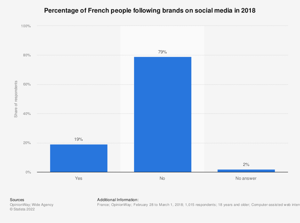 Statistic: Percentage of French people following brands on social media in 2018 | Statista