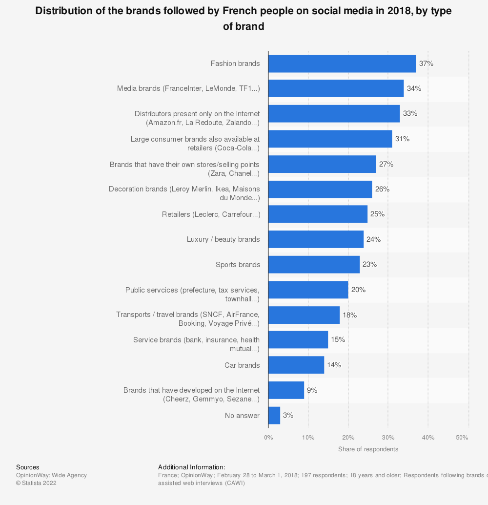 Statistic: Distribution of the brands followed by French people on social media in 2018, by type of brand | Statista