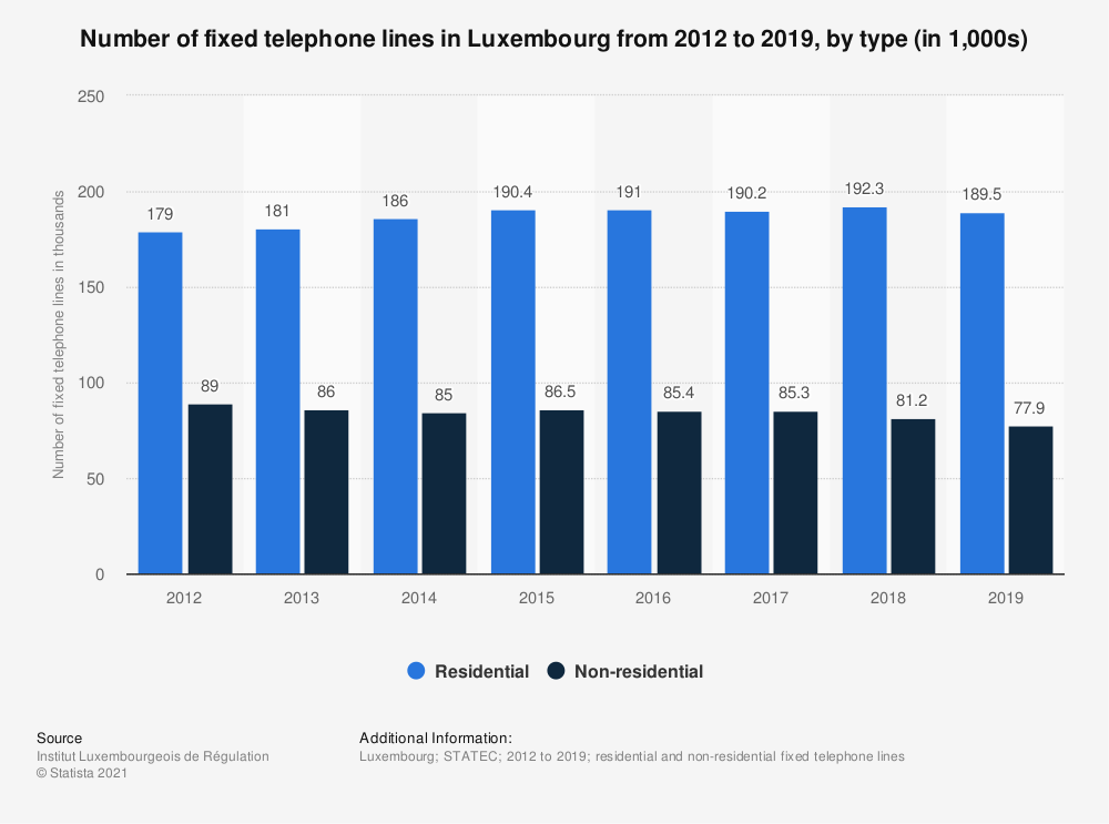 Statistic: Number of fixed telephone lines in Luxembourg from 2012 to 2019, by type (in 1,000s)   Statista