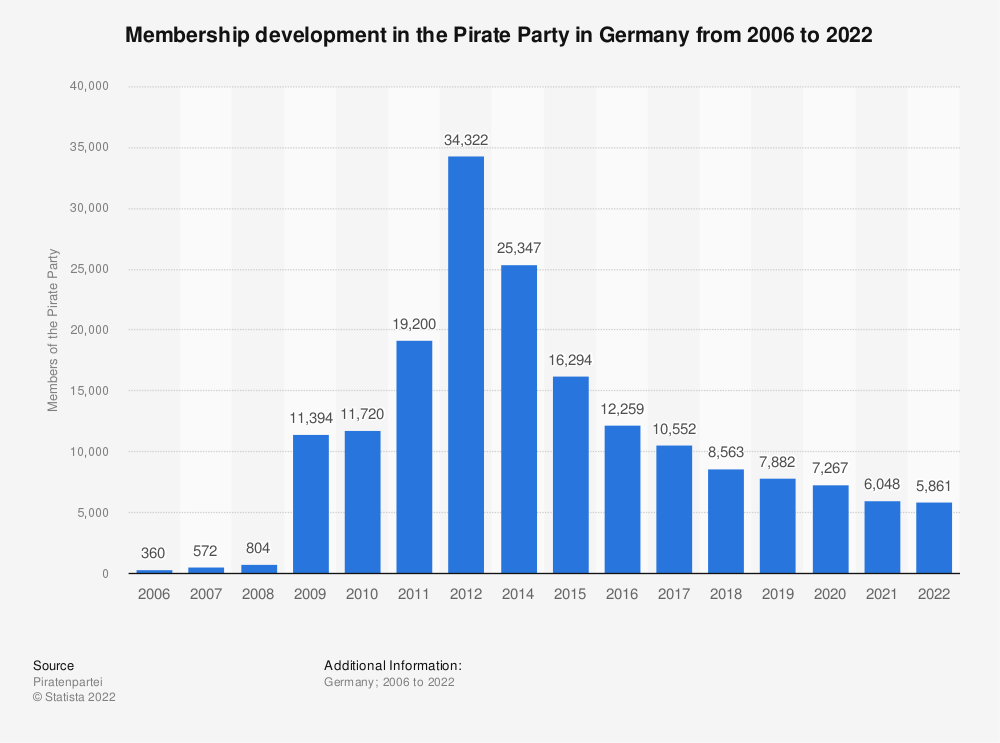 Statistic: Membership development in the Pirate Party in Germany from 2006 to 2019 | Statista