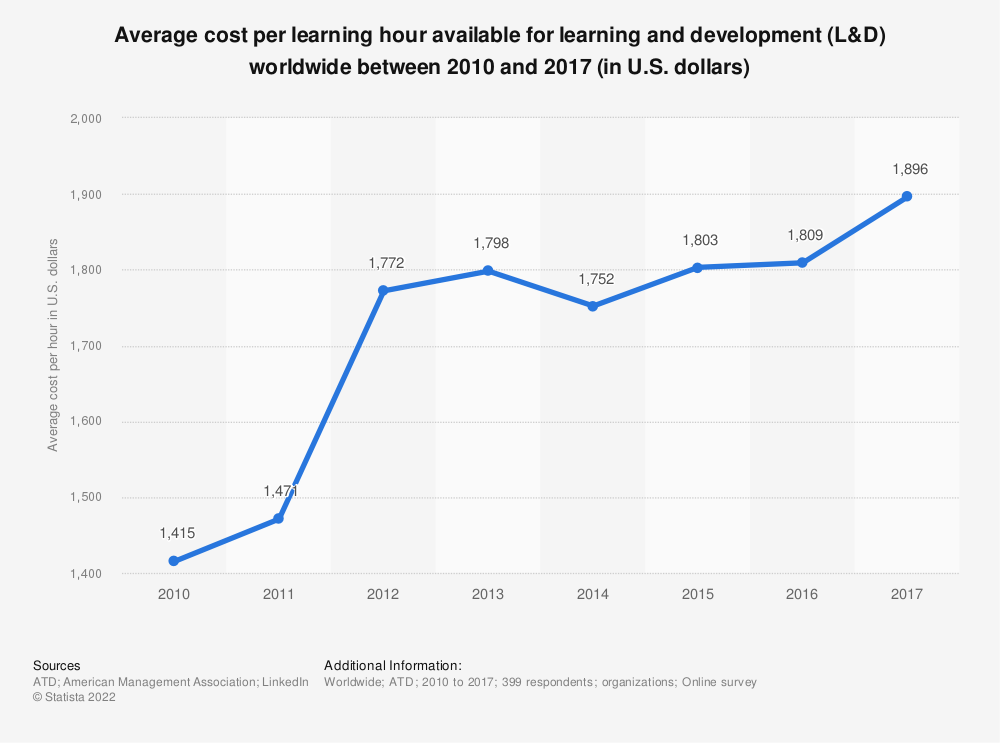 Statistic: Average cost per learning hour available for learning and development (L&D) worldwide between 2010 and 2017 (in U.S. dollars) | Statista
