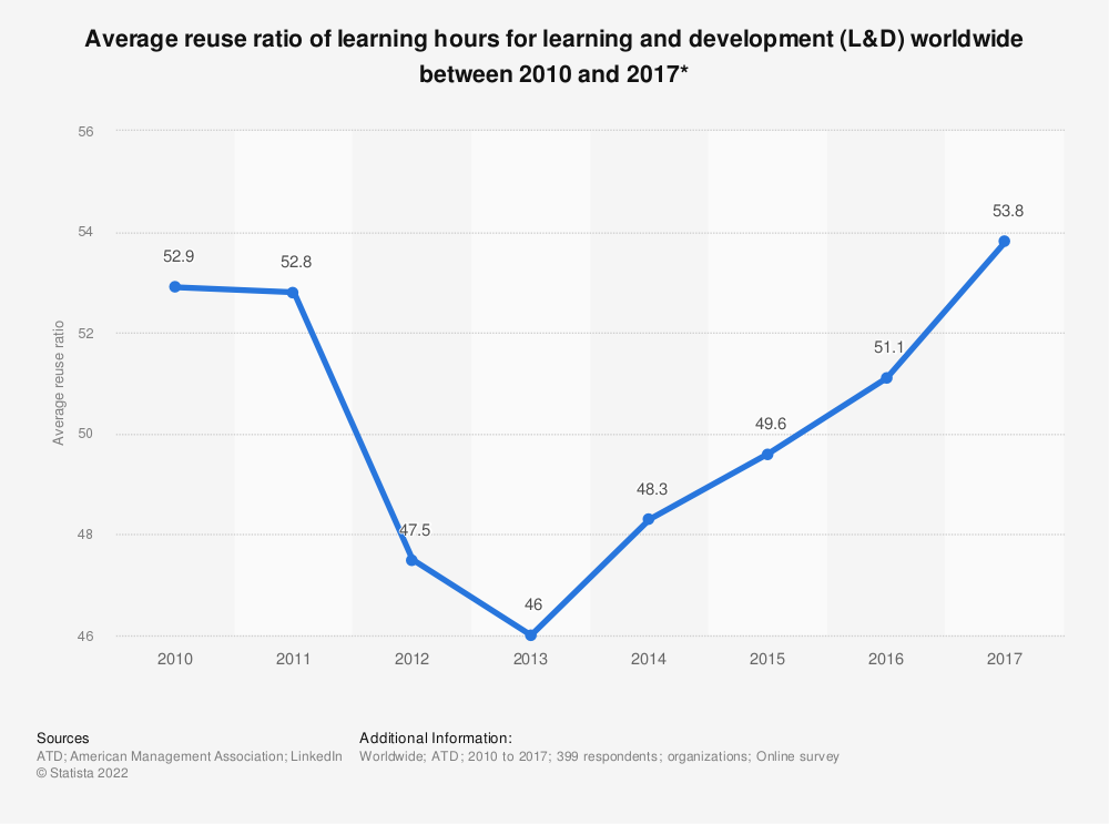 Statistic: Average reuse ratio of learning hours for learning and development (L&D) worldwide between 2010 and 2017* | Statista