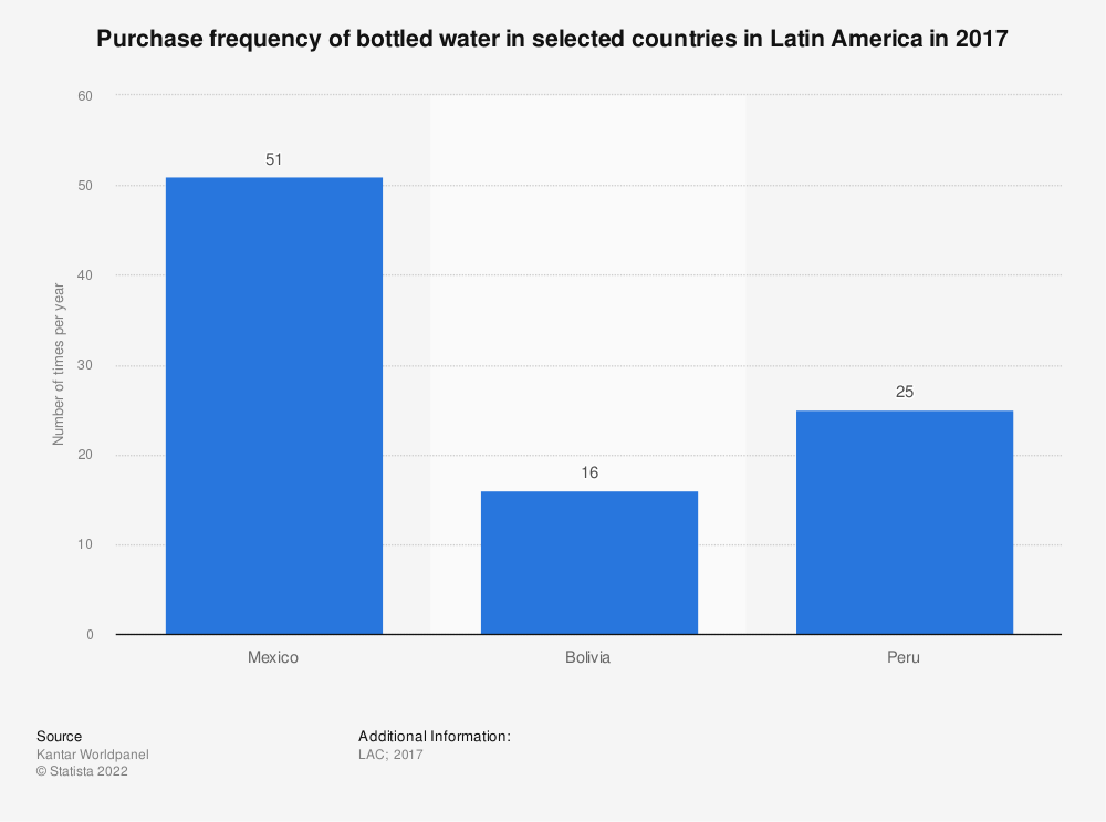 Statistic: Purchase frequency of bottled water in selected countries in Latin America in 2017 | Statista