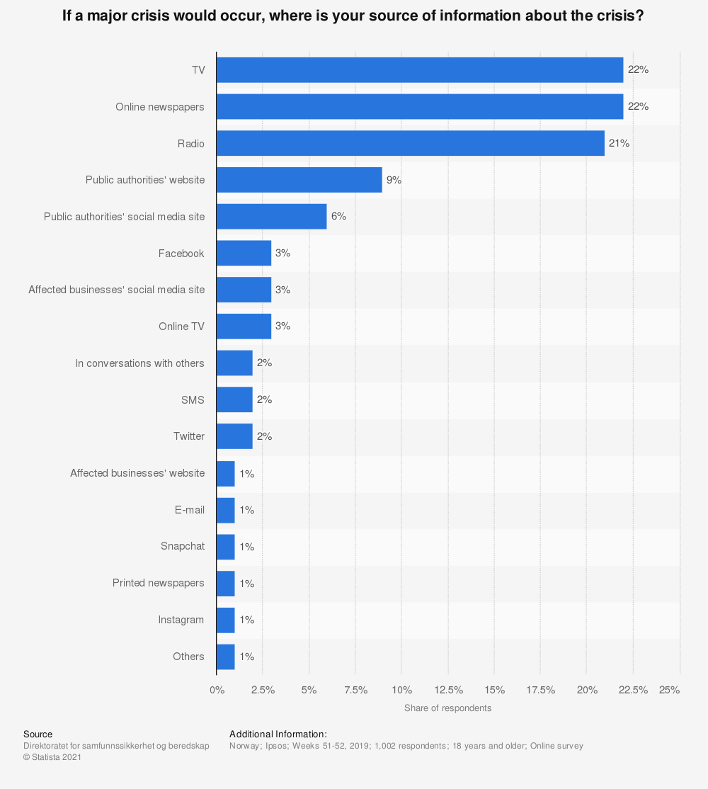 Statistic: If a major crisis would occur, where is your source of information about the crisis?   Statista