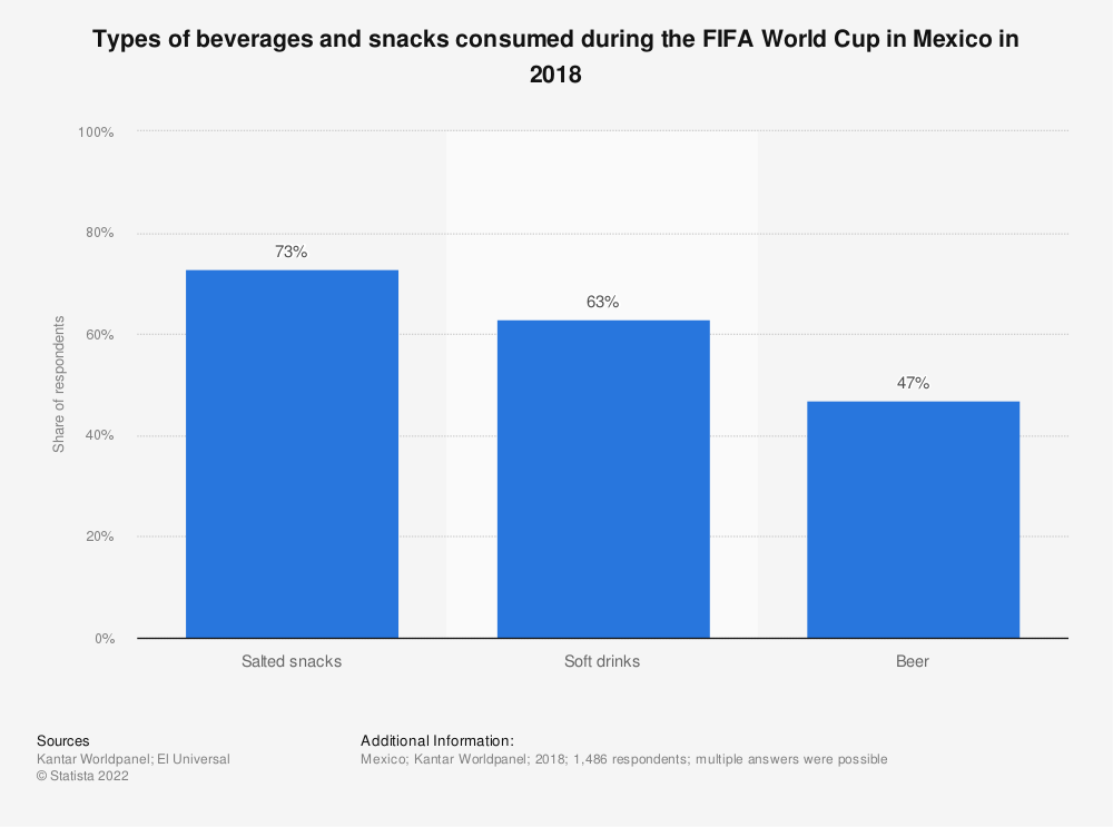 Statistic: Types of beverages and snacks consumed during the FIFA World Cup in Mexico in 2018 | Statista
