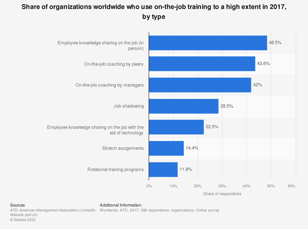 Statistic: Share of organizations worldwide who use on-the-job training to a high extent in 2017, by type | Statista