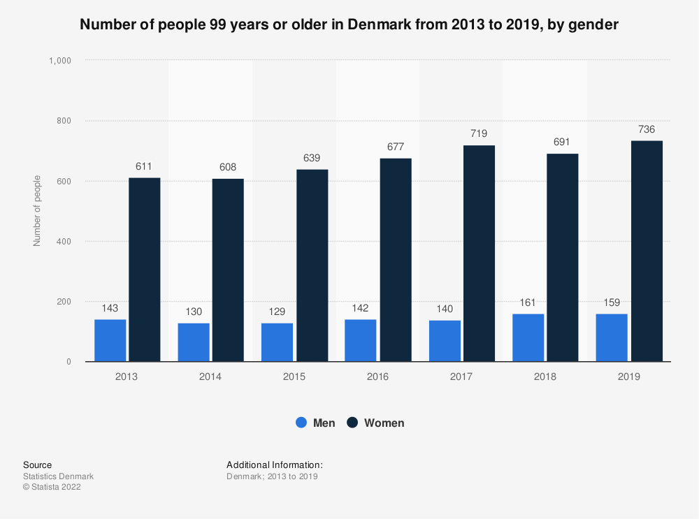 Statistic: Number of people 99 years or older in Denmark from 2013 to 2017, by gender  | Statista