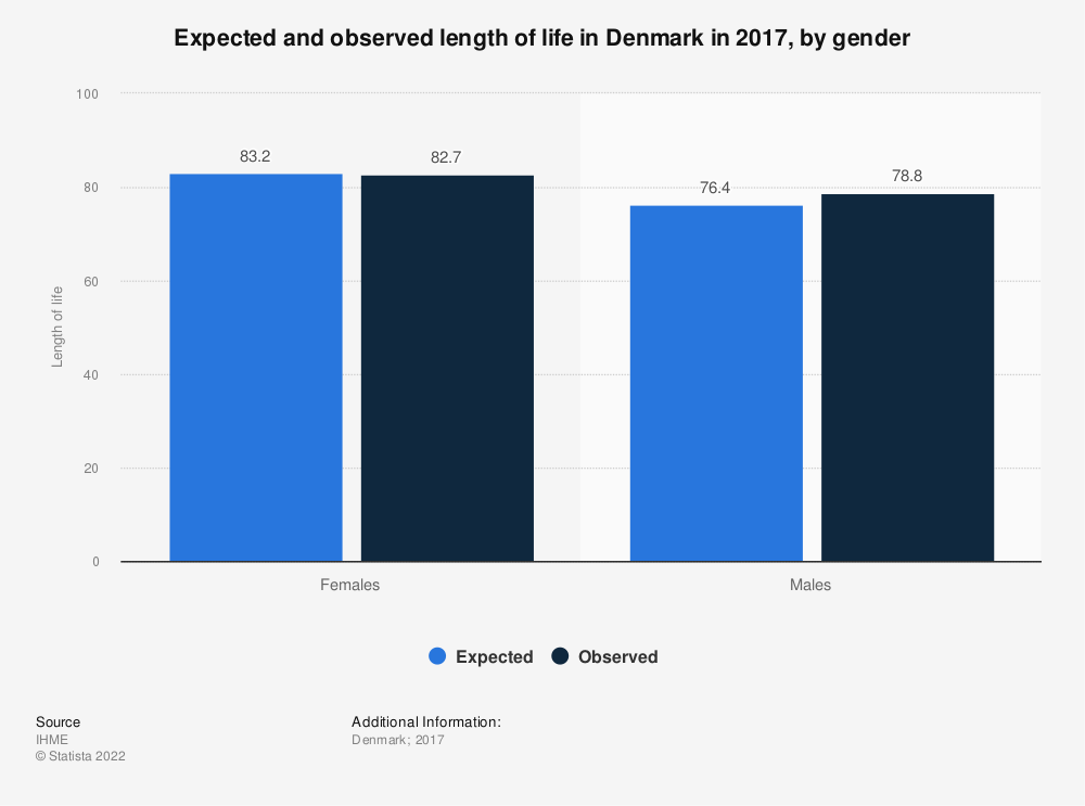 Statistic: Expected and observed length of life in Denmark in 2017, by gender  | Statista