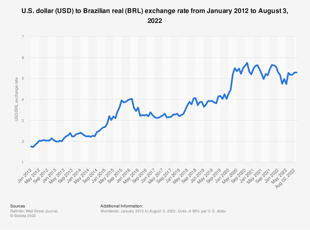 Statistic: Monthly exchange rate of U.S. dollar to Brazilian real from February 2017 to December 2018 | Statista