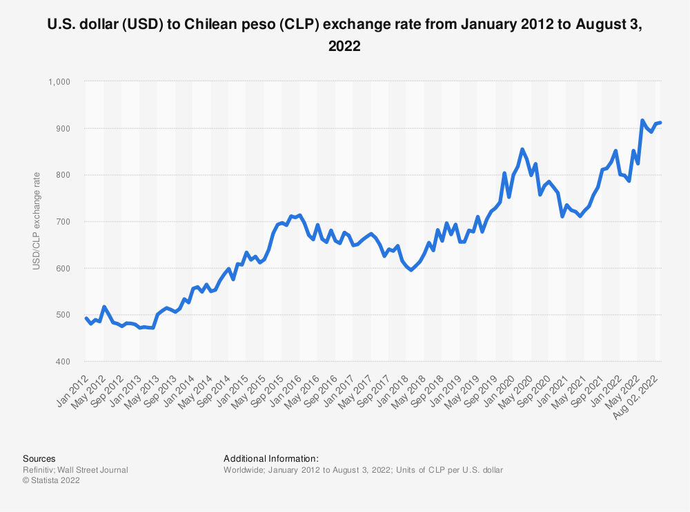 Statistic: Monthly exchange rate of U.S. dollar to Chilean peso from February 2017 to December 2018 | Statista