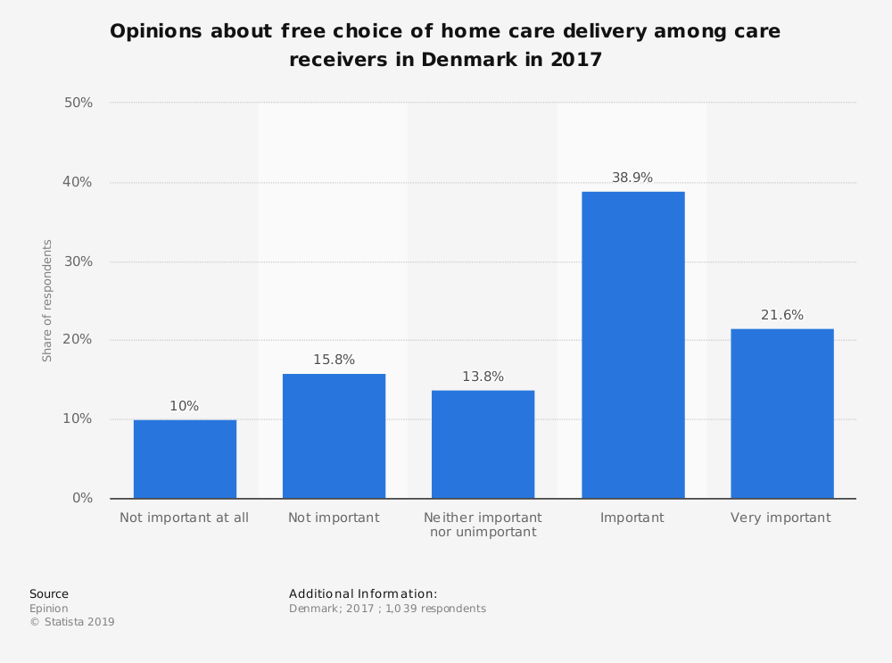 Statistic: Opinions about free choice of home care delivery among care receivers in Denmark in 2017  | Statista