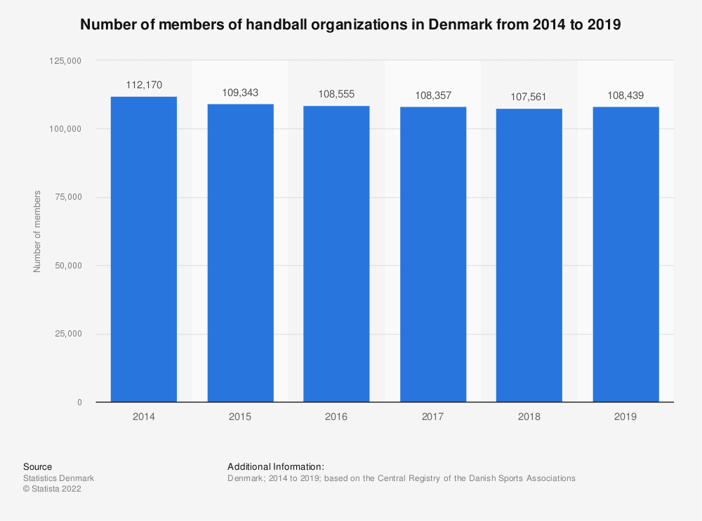 Statistic: Number of members of handball organizations in Denmark from 2014 to 2019   Statista