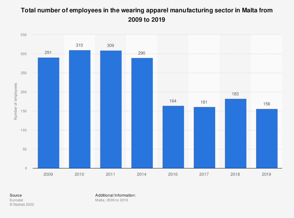 Statistic: Total number of employees in the wearing apparel manufacturing sector in Malta from 2009 to 2016   Statista