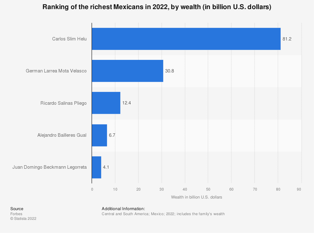 Statistic: Ranking of the richest Mexicans in 2021, by wealth (in billion U.S. dollars) | Statista