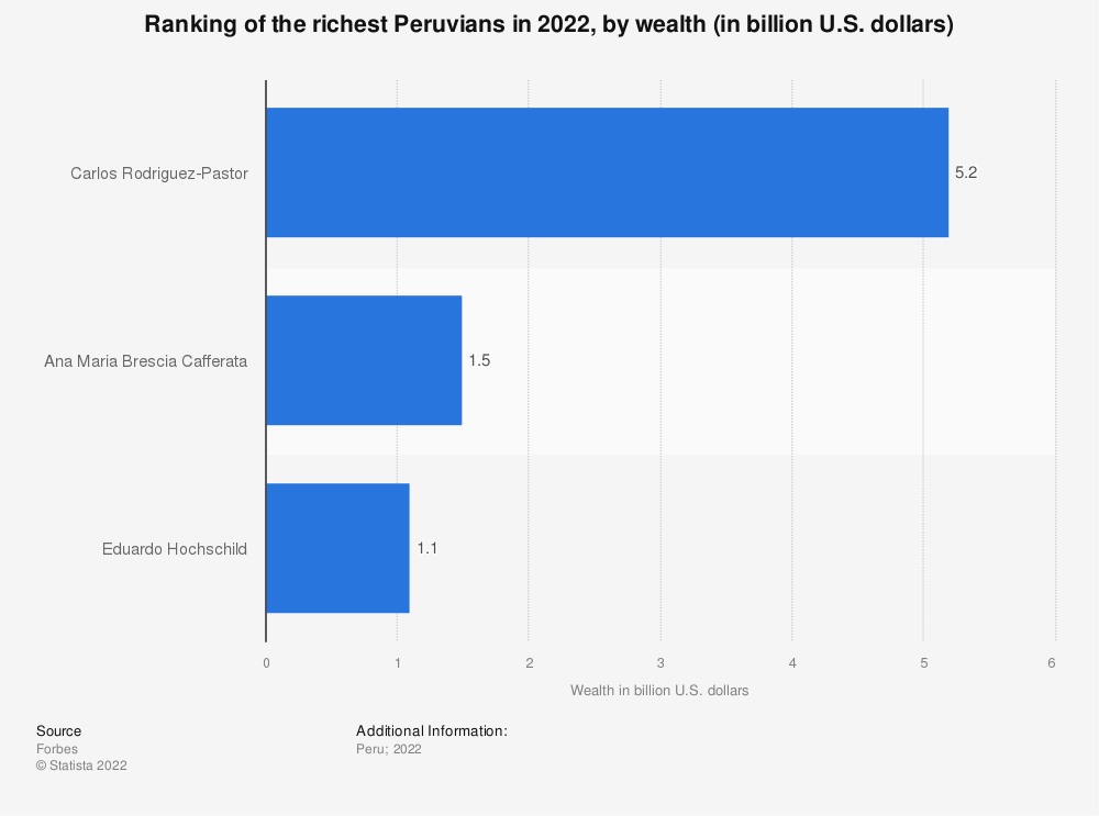 Statistic: Ranking of the richest Peruvians in 2019, by wealth (in billion U.S. dollars) | Statista