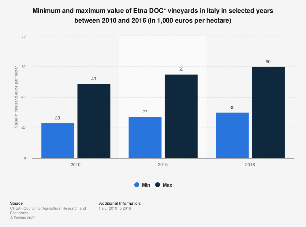 Statistic: Minimum and maximum value of Etna DOC* vineyards in Italy in selected years between 2010 and 2016 (in 1,000 euros per hectare) | Statista