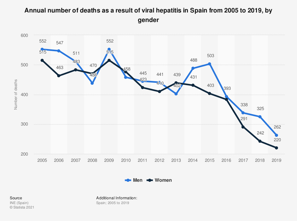 Statistic: Annual number of deaths as a result of viral hepatitis in Spain from 2005 to 2018, by gender | Statista