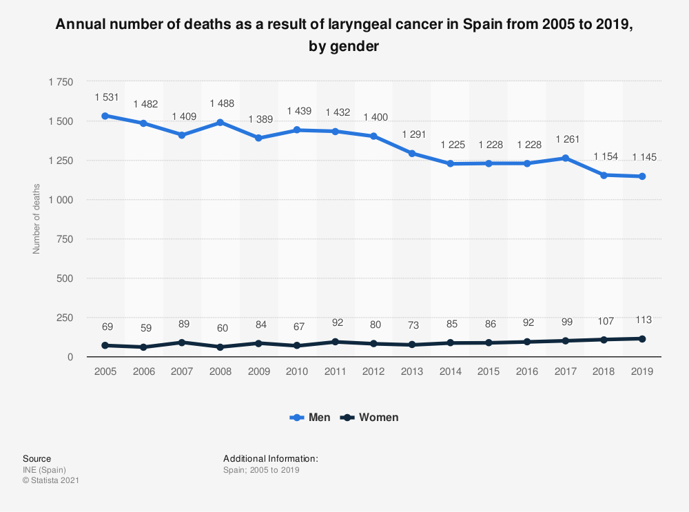 Statistic: Annual number of deaths as a result of laryngeal cancer in Spain from 2005 to 2017, by gender | Statista