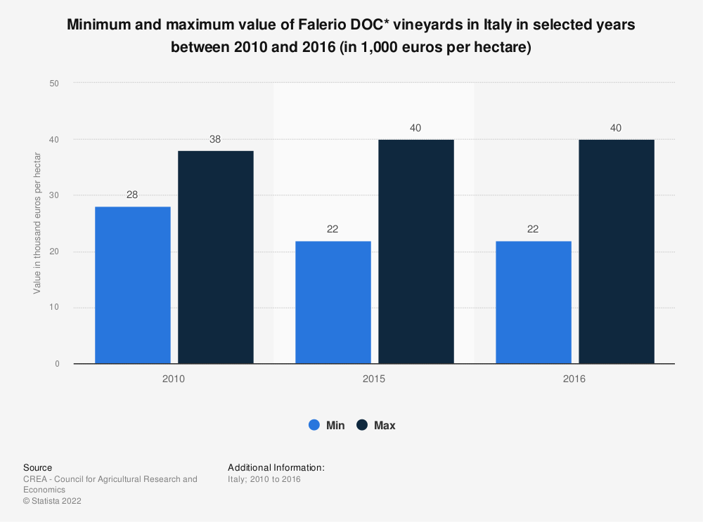 Statistic: Minimum and maximum value of Falerio DOC* vineyards in Italy in selected years between 2010 and 2016 (in 1,000 euros per hectare) | Statista