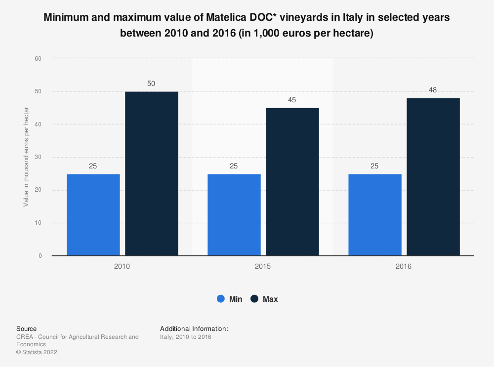 Statistic: Minimum and maximum value of Matelica DOC* vineyards in Italy in selected years between 2010 and 2016 (in 1,000 euros per hectare) | Statista