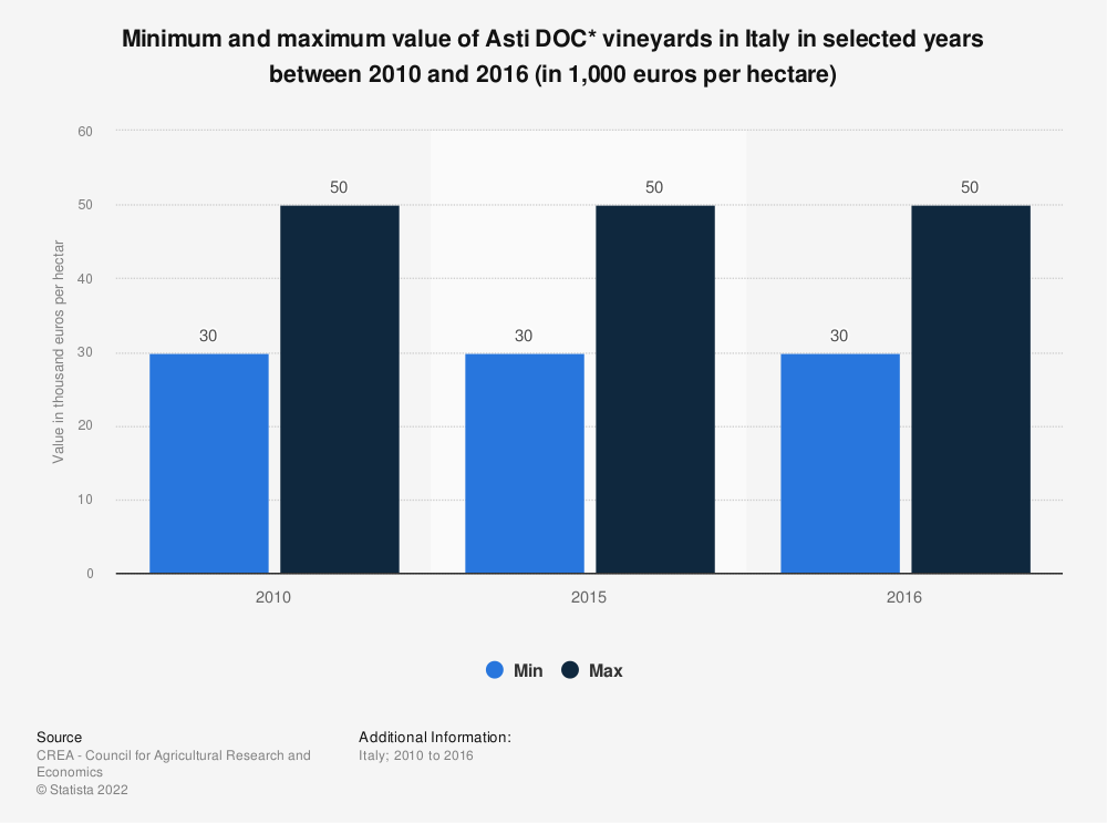 Statistic: Minimum and maximum value of Asti DOC* vineyards in Italy in selected years between 2010 and 2016 (in 1,000 euros per hectare) | Statista