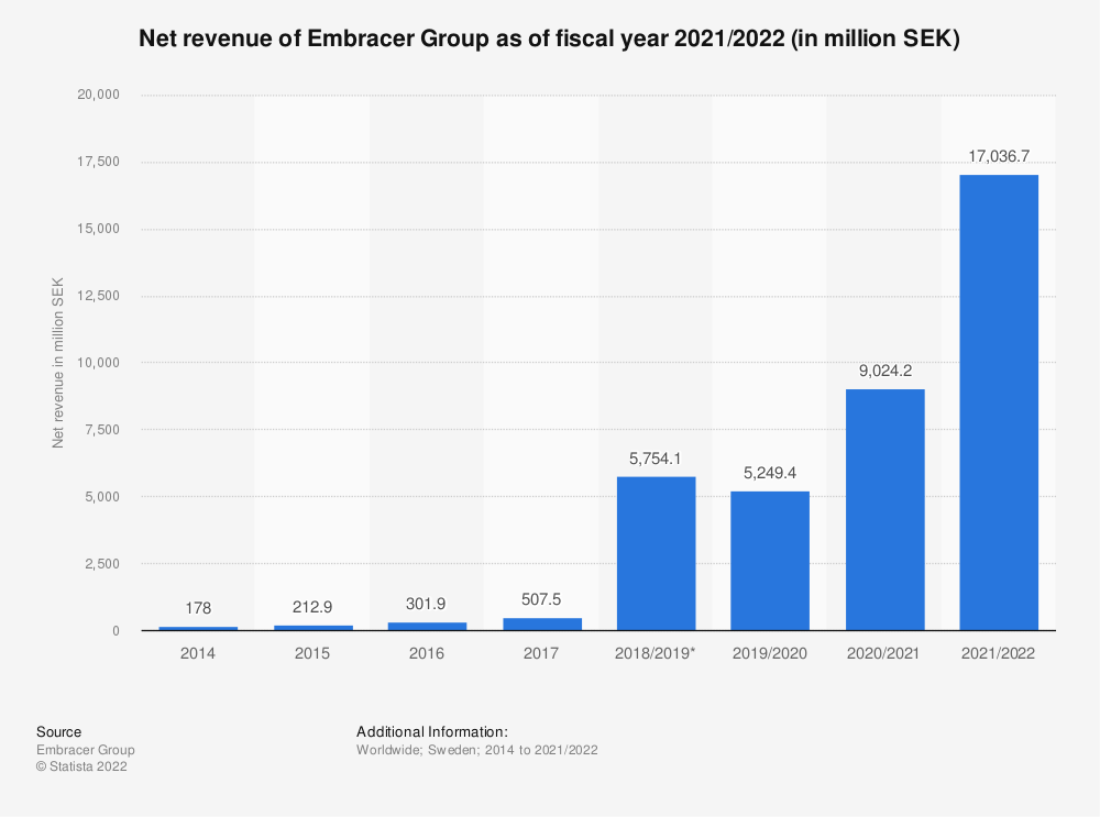 Statistic: Net revenue of Embracer Group as of fiscal year 2010/2021 (in million SEK)   Statista