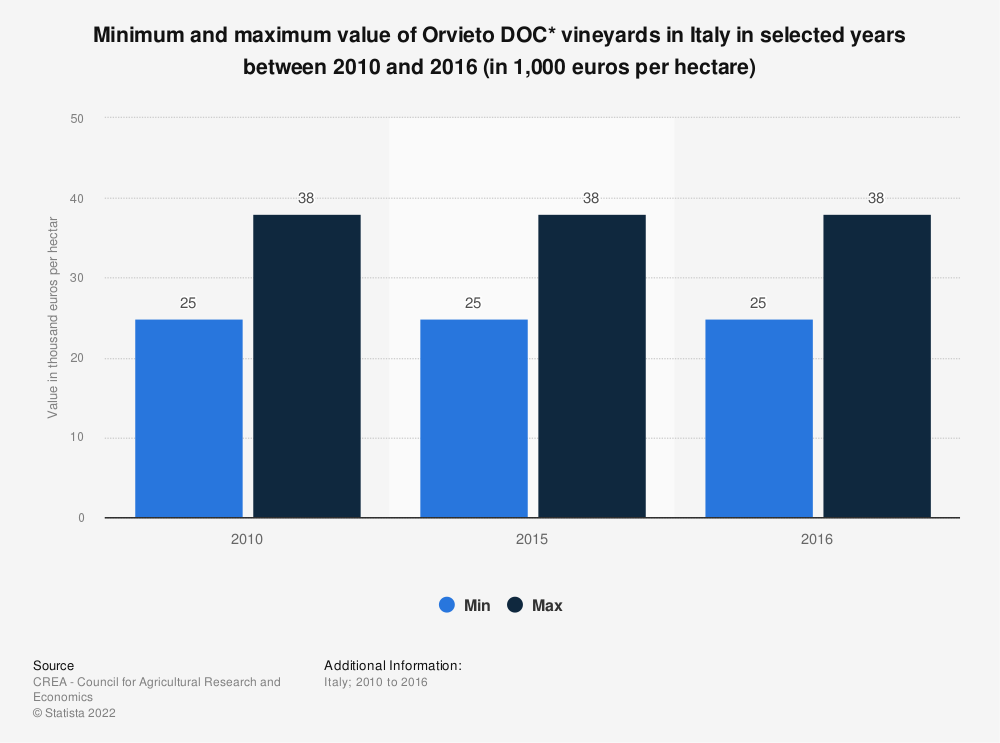 Statistic: Minimum and maximum value of Orvieto DOC* vineyards in Italy in selected years between 2010 and 2016 (in 1,000 euros per hectare) | Statista