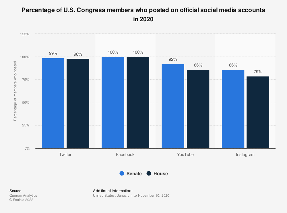 Statistic: Percentage of U.S. Congress members who posted on official social media accounts in 2018 | Statista