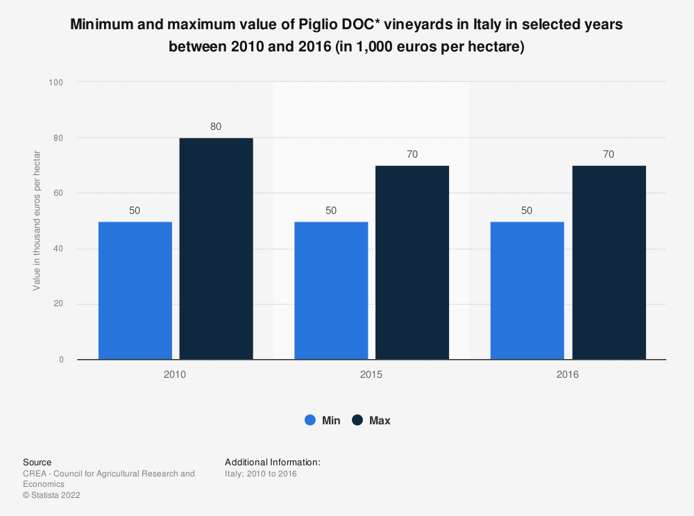 Statistic: Minimum and maximum value of Piglio DOC* vineyards in Italy in selected years between 2010 and 2016 (in 1,000 euros per hectare) | Statista