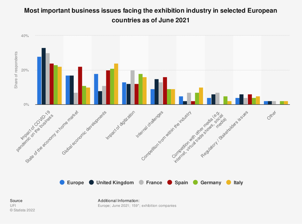 Statistic: Most important business issues facing the exhibition industry in Europe as of July 2018, by country | Statista