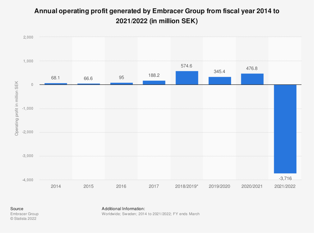 Statistic: Annual operating profit generated by Embracer Group from fiscal year 2014 to 2020/2021 (in million SEK) | Statista