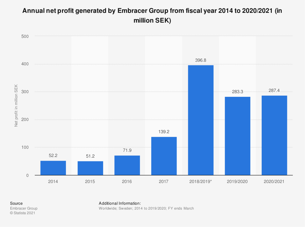 Statistic: Annual net profit generated by Embracer Group from fiscal year 2014 to 2020/2021 (in million SEK) | Statista