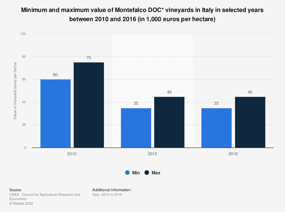 Statistic: Minimum and maximum value of Montefalco DOC* vineyards in Italy in selected years between 2010 and 2016 (in 1,000 euros per hectare)   Statista