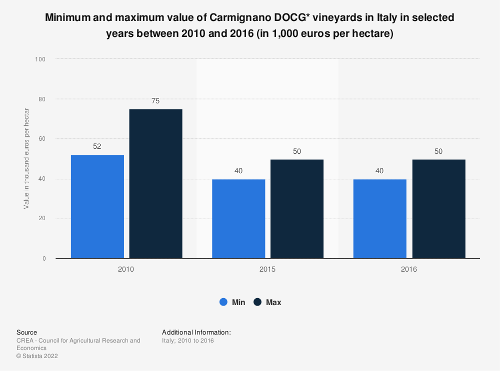 Statistic: Minimum and maximum value of Carmignano DOCG* vineyards in Italy in selected years between 2010 and 2016 (in 1,000 euros per hectare) | Statista