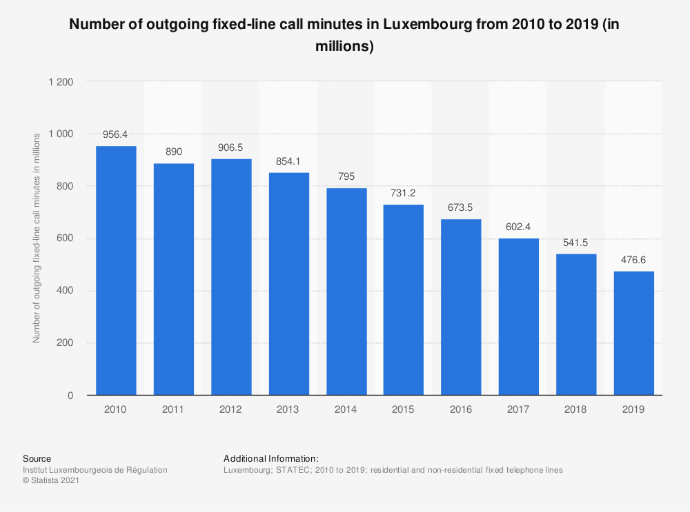 Statistic: Number of outgoing fixed-line call minutes in Luxembourg from 2010 to 2019 (in millions) | Statista