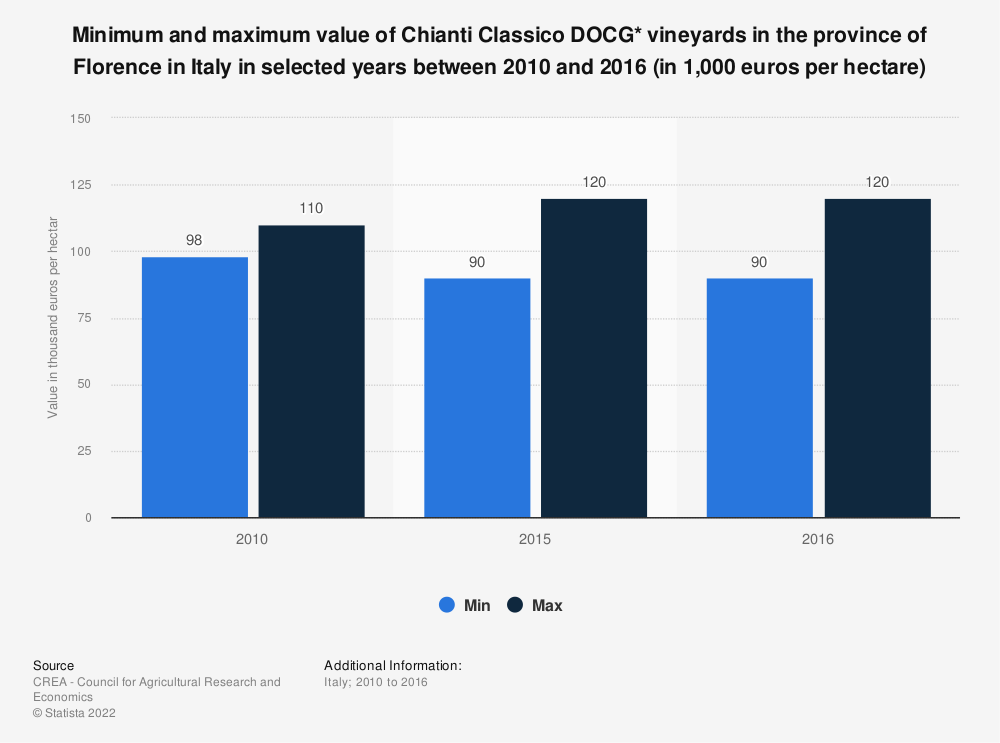 Statistic: Minimum and maximum value of Chianti Classico DOCG* vineyards in the province of Florence in Italy in selected years between 2010 and 2016 (in 1,000 euros per hectare) | Statista