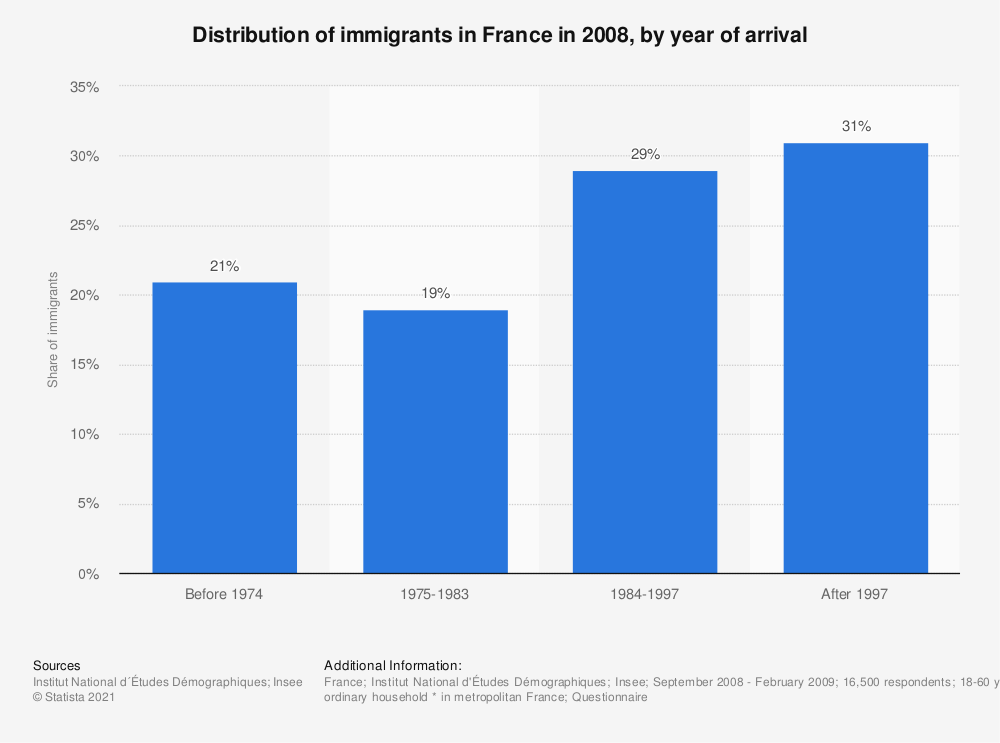 Statistic: Distribution of immigrants in France in 2008, by year of arrival | Statista